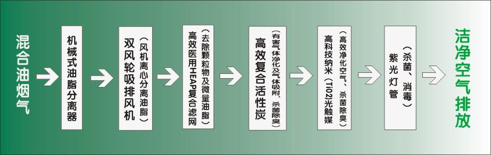 内循环净化示意图2.JPG